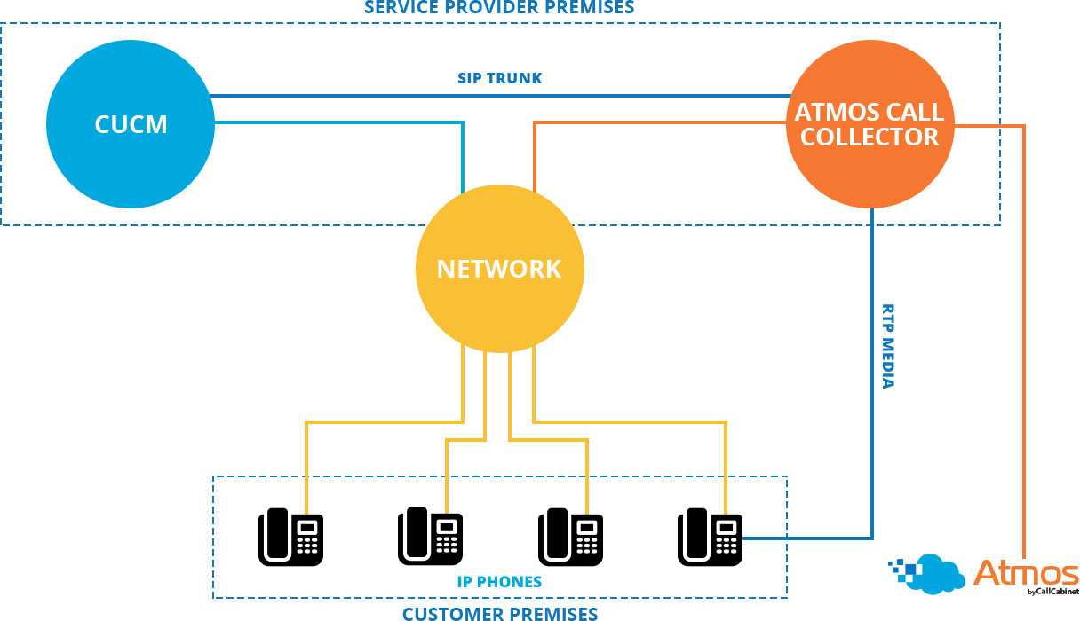 Callcabinet  -  End Customer with HCS Integration