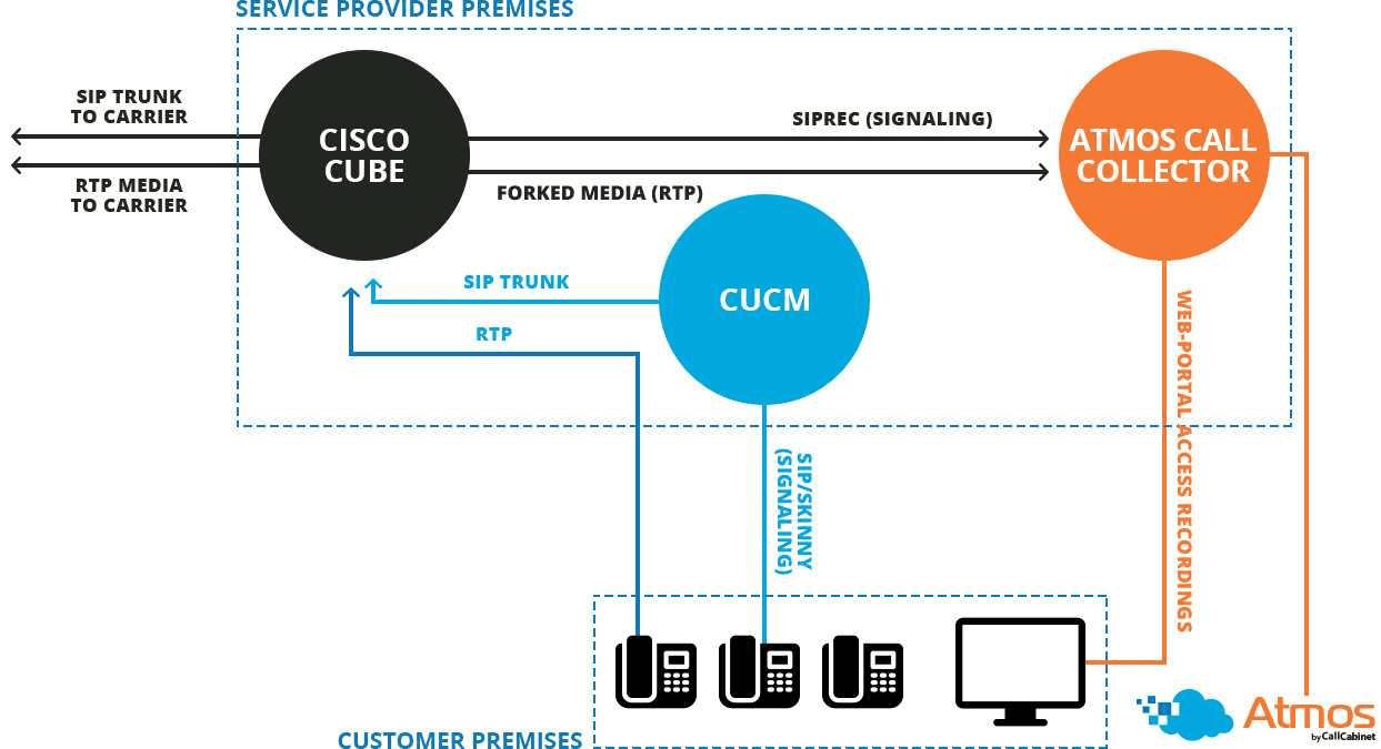 Cisco CUBE Call Recording
