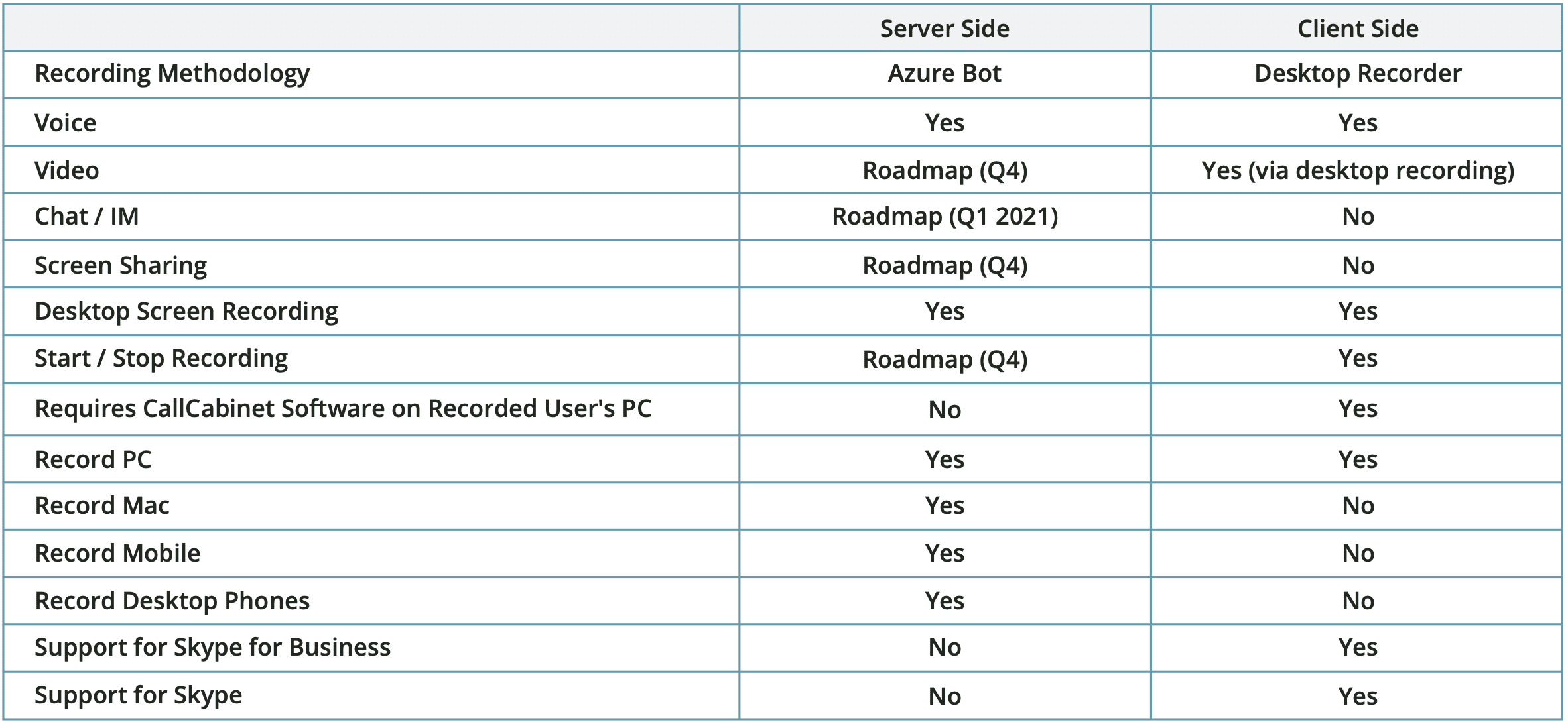 Microsoft Teams Recording Options