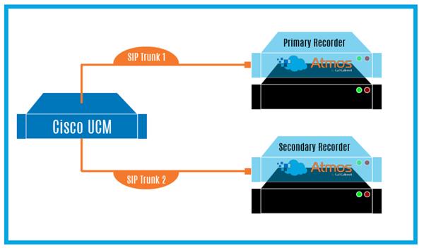 cucm multi server