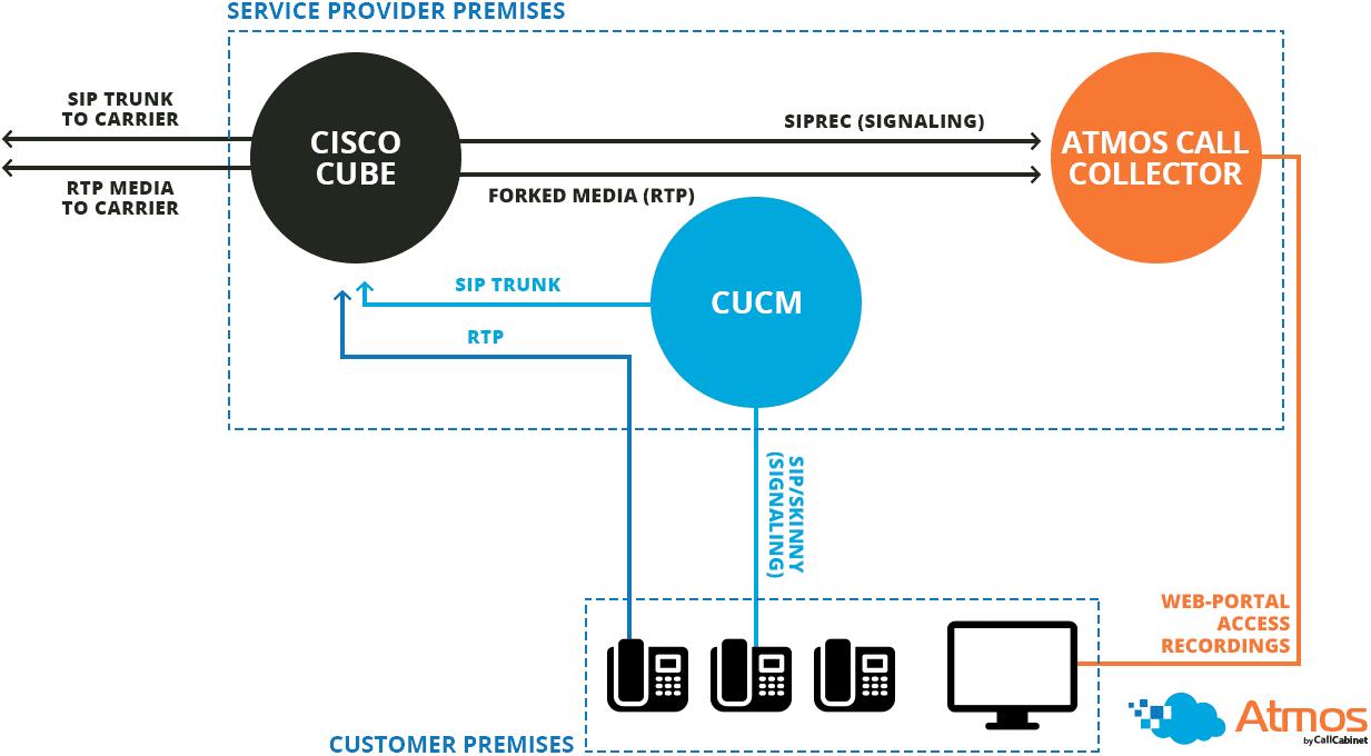 CallCabinet-Cisco-CUBE-Integration