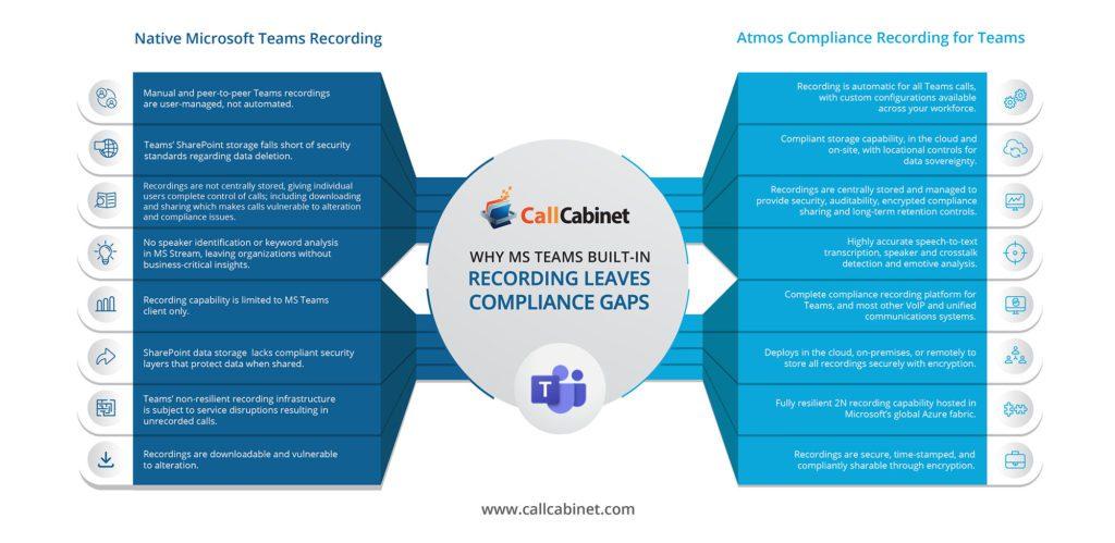 Microsoft Teams Compliance Gaps Infographic